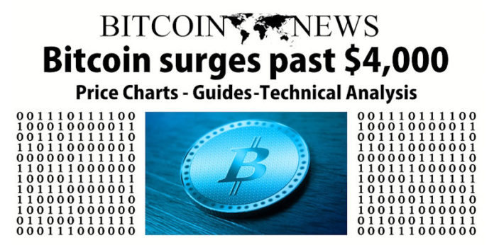Top Bitcoin News Sites