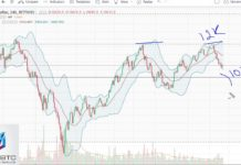 News BTC Bitcoin Analysis March 8, 2018